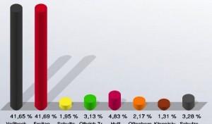Dramatischer Wahlausgang im Wahlkreis 150 MK II