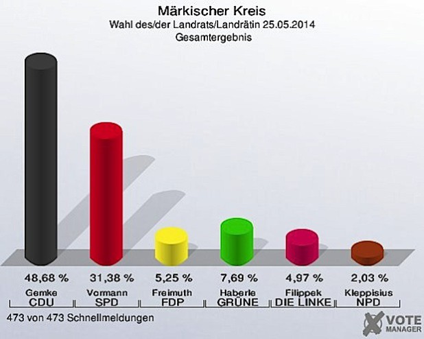 Vorläufiges Ergebnis der Landratswahl (Grafik: KDVZ Citkomm).