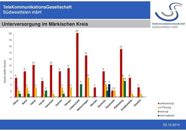 Die aktuelle Übersicht der TKG Südwestfalen (Quelle: Märkischer Kreis).