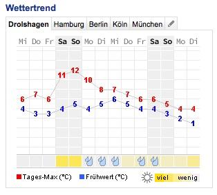 Wettertrend für Drolshagen im Sauerland bis Anfang Dezember 2014. Quelle: Wetteronline