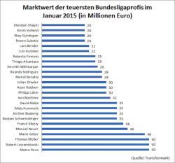 Bild: Marco Reus und Rober Lewandowski waren im Januar 2015 die teuersten Spieler der Bundesliga. Bildquelle: Südwestfallen-Nachrichten