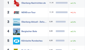 Oberberg: Stärkste Nachrichtenseite bei Facebook