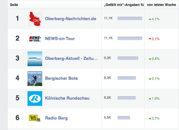 Photo of Oberberg: Stärkste Nachrichtenseite bei Facebook