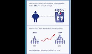 Adipositas: Jeder zehnte ist fettleibig