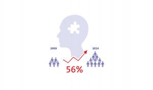 Immer mehr Menschen mit Alzheimer in Nordrhein-Westfalen