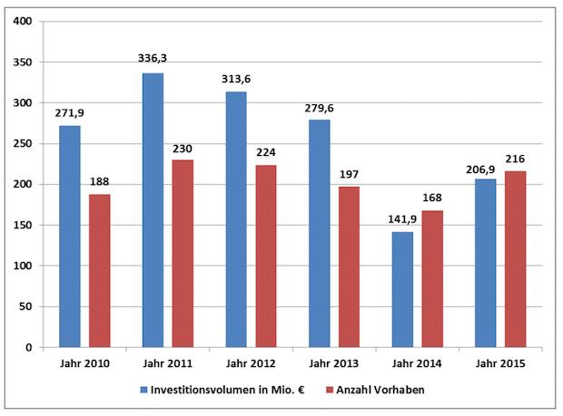 Photo of Industrielle Investitionen von 1,55 Milliarden Euro im Regierungsbezirk Arnsberg