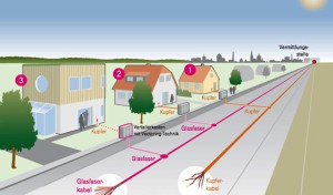Highspeed für Lüdenscheid: Mit 100 MBit/s ins Internet