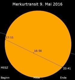 Grafischer Verlauf des Merkur-Transits (Grafik: Rolf Becker)