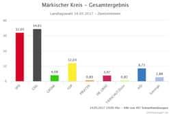 <b>CDU - Gewinnerin der Landtagswahl</b>