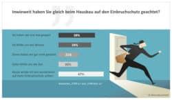 <b>Ferienzeit ist Einbruchszeit – Deutsche Häuslebauer sparen seit Jahren auf Kosten der Sicherheit</b>