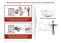 <b>Fehler im System: Unternehmen verschenken ihr Geld</b>