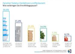 <b>Fast ein Viertel der deutschen Arbeitnehmer isst mittags zwischen Tastatur und Telefon</b>