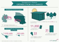 <b>Luxusgut Elektrizität: Deutschland und Tansania im Ländervergleich</b>