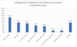 <b>Umfrage zu VW-Skandal: Update führt zu massiven Problemen</b>
