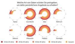 <b>Das Geschäft mit den Daten: Immer mehr jüngere Deutsche sind bereit, private Informationen zu teilen</b>