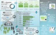 Studie: Sparermentalität bei Immobilien auf dem Rückzug
