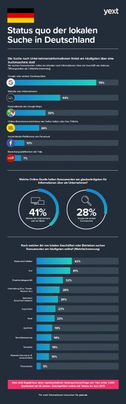 <b>Suchmaschinen und Unternehmenswebsites sind Top-Quellen für unternehmensbezogene Informationen</b>