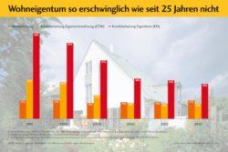<b>Trotz höherer Kaufpreise: Wohneigentum so erschwinglich wie seit 25 Jahren nicht</b>