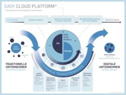 <b>EASY Cloud Platform: So meistern Unternehmen die digitale Transformation</b>