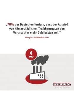 <b>70 Prozent der Deutschen offen für CO2-Abgabe</b>