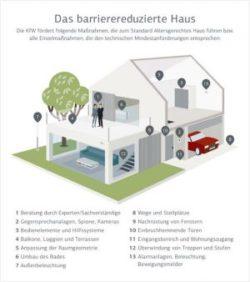 <b>Altersgerechtes Wohnen: So wird das Zuhause barrierefrei</b>
