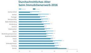 Immobilienkredite in den Bundesländern: Neubau vs. Bestand
