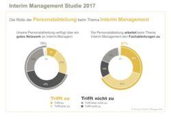 <b>Personalabteilungen fehlt der Zugang zu Interim Managern</b>