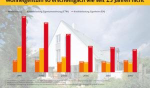 Wohneigentum so erschwinglich wie seit 25 Jahren nicht