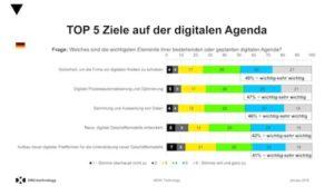 Top 5 Ziele bei der Digitalisierung deutscher Firmen