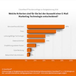 <b>E-Mail-Marketing-Technologie: Usability schlägt Preis</b>