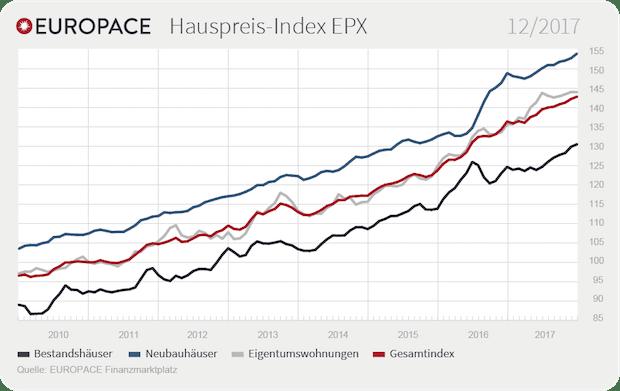 Photo of Preise für Eigentumswohnungen unverändert