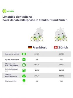 <b>LimeBike kündigt E-Bikes und E-Scooter in Europa an</b>