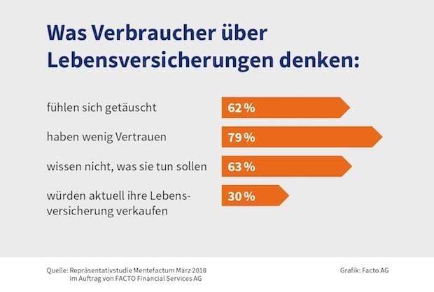 Photo of Lebensversicherungen – Verbraucher fühlen sich getäuscht