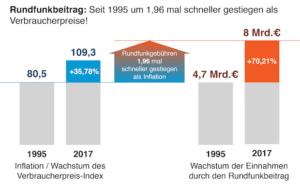 Photo of Rundfunkeinnahmen steigen fast doppelt so stark wie Verbraucherpreise