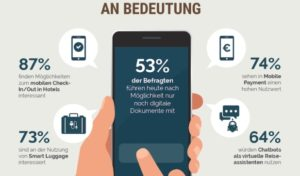Digitalisierung auf Geschäftsreisen