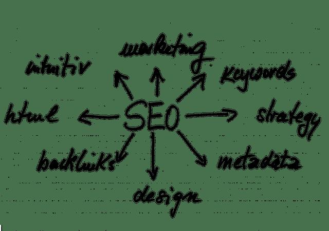 Photo of Das 1×1 der Suchmaschinenoptimierung